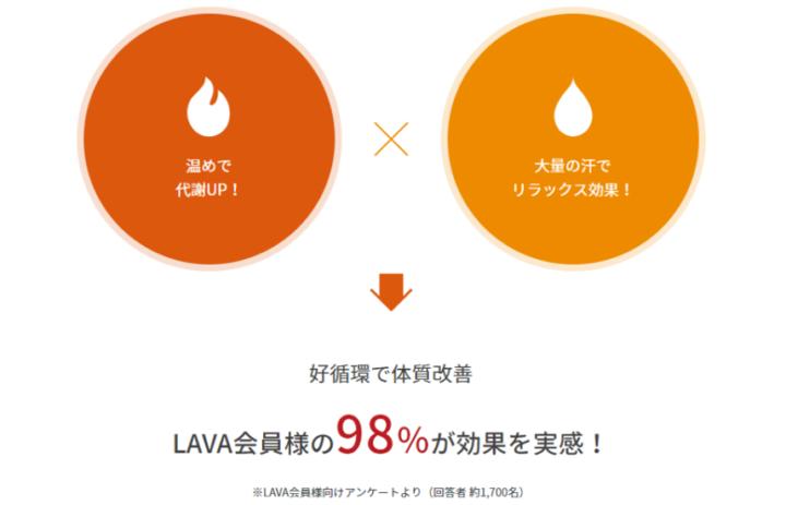 LAVA(ホットヨガの効果)