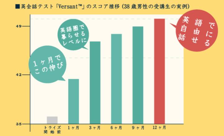 トライズ(Versantのスコア推移例)