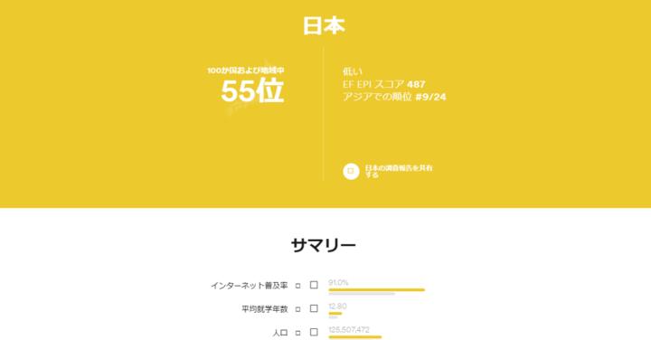 EF-EPI日本の順位